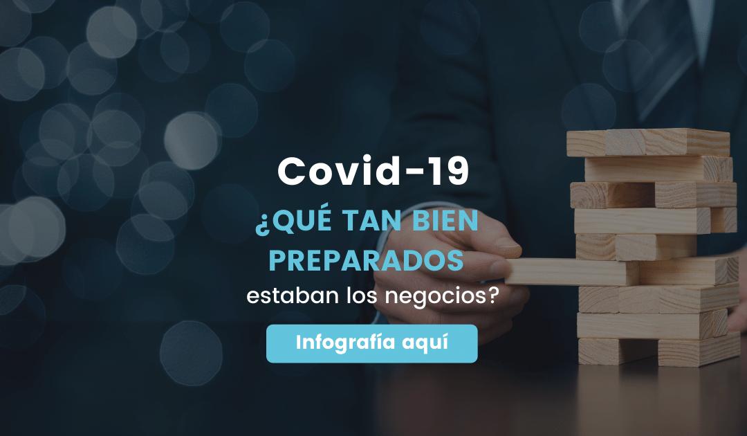 COVID-19 ¿Qué tan bien preparado estaban los negocios?